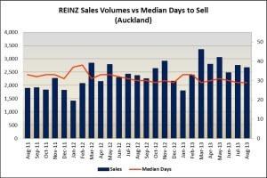 Sales Volumes Sept