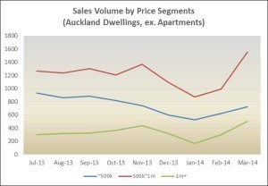 Akld Sales Volumes Mar 14