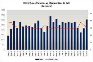 REINZ Mar 14 Sales Volumes